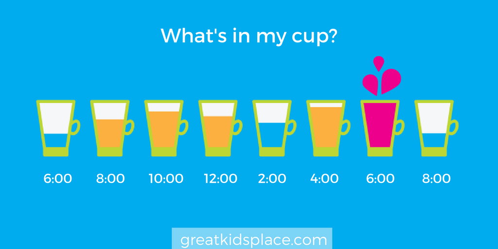 What's in my cup? - Great Kids Place in Rockaway, NJ