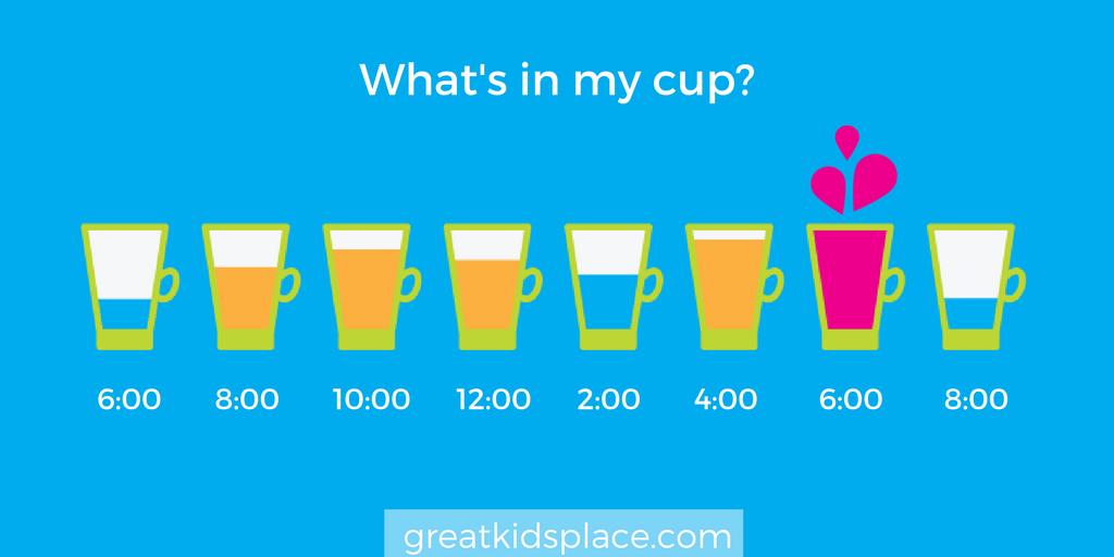 What's in my cup? - Great Kids Place in Rockaway, NJ